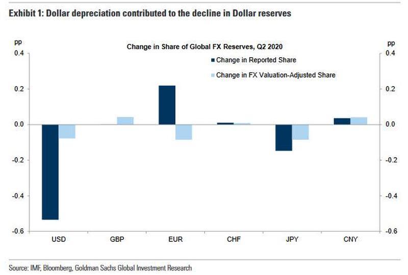 """""""去美元化""""再提速,美元在全球外汇储备占比下降"""