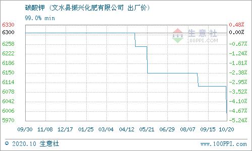 生意社:10月20日文水振兴化肥碳酸钾价格动态