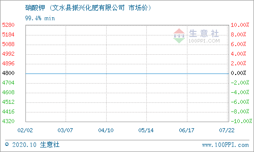 生意社:10月20日文水振丰化肥硝酸钾价格动态
