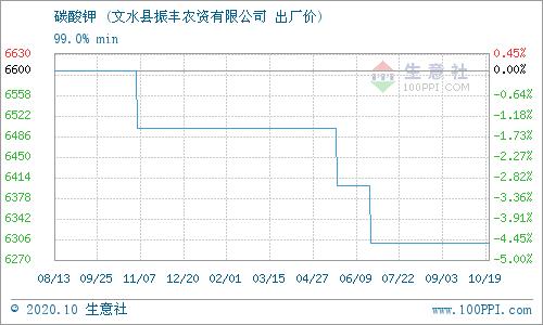生意社:10月20日文水振丰化肥碳酸钾价格动态