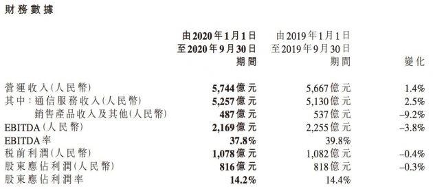 中国移动前三季度净利润 816 亿元,5G 套餐客户达 1.14 亿户