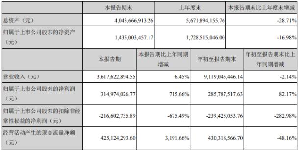 英唐智控2020年前三季度净利2.86亿增长82.17% 投资收益增长