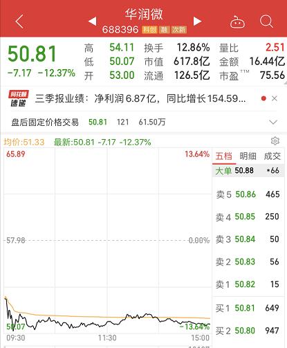700亿芯片巨头华润微突然暴跌12%:一夜狂发21条公告 7万股东懵了