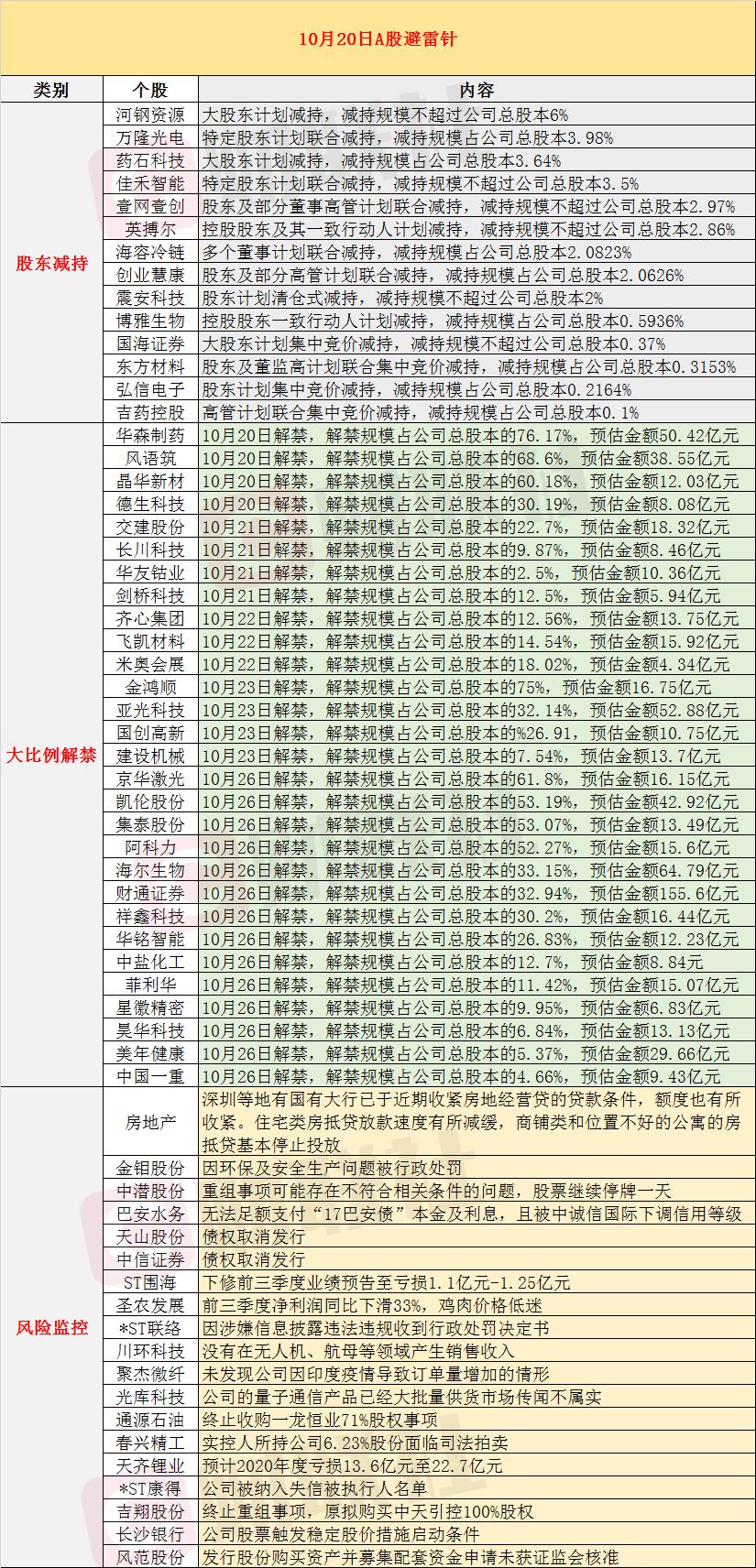 10月20日投资避雷针:金鸿顺等个股将迎来大比例解禁