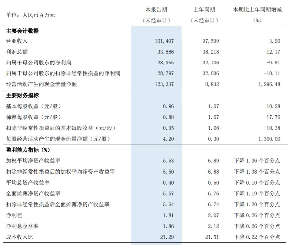 浦发银行不良率同业居高 风险资产增速过快 资产质量后续承压加大
