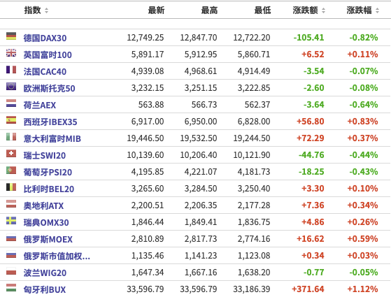 美股盘前:三大期指小幅反弹 罗技美股一度涨超22% 国泰航空将裁员6000人
