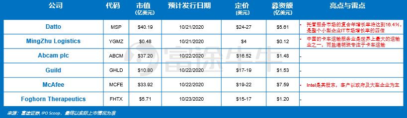 新股雷达   Intel控股,杀毒软件公司McAfee本周上市
