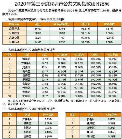 第三季度公共文明指数测评结果发布 全市公共文明指数小幅上升图片