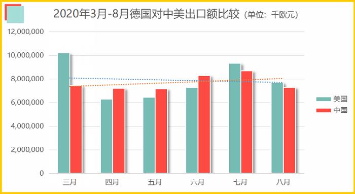 △2020年3月至8月间德国对中美出口额对照