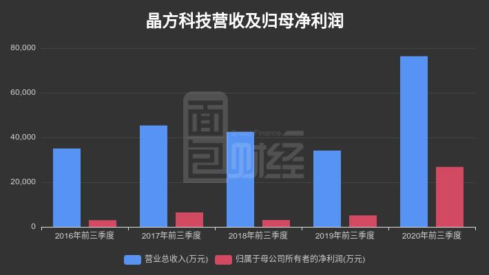 【财报智读】晶方科技:2020前三季度归母净利润2.68亿元,同比增长416.45%