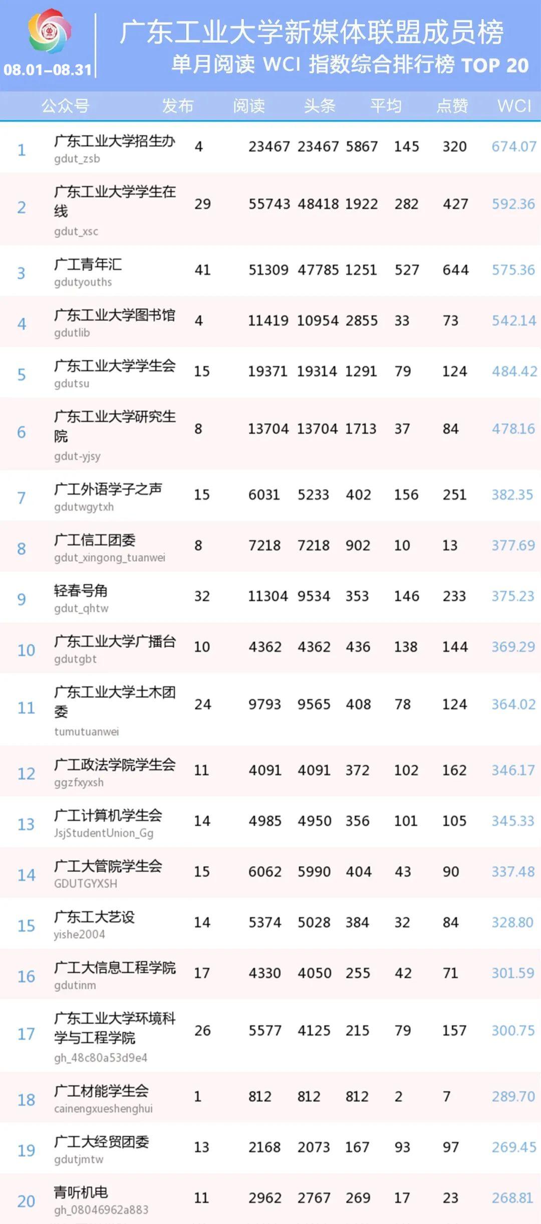 广工月榜 | 广东工业大学新媒体联盟成员微信排行榜【08.01-08.31】图片