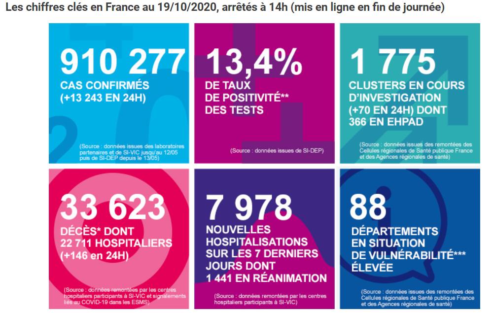 法国新冠肺炎确诊病例累计超91万例