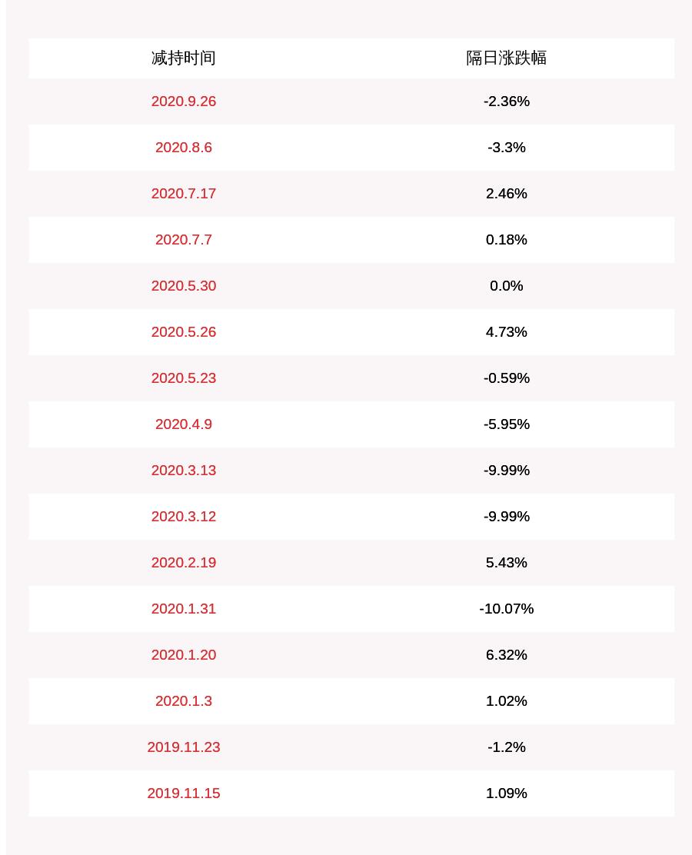*ST海源:上银瑞金-慧富15号已减持约216万股,本次减持计划数量已过半