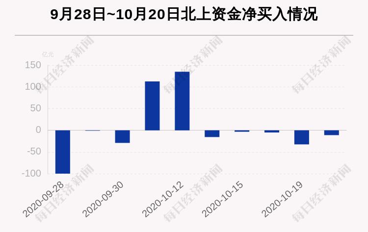 最新出炉!10月20日沪深股通净流出11.12亿,东方财富、贵州茅台、泸州老窖净买入额最多