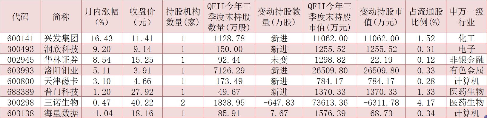 抢先看!三季度QFII最新持仓出炉,斥资逾4亿元新进增持6只个股!