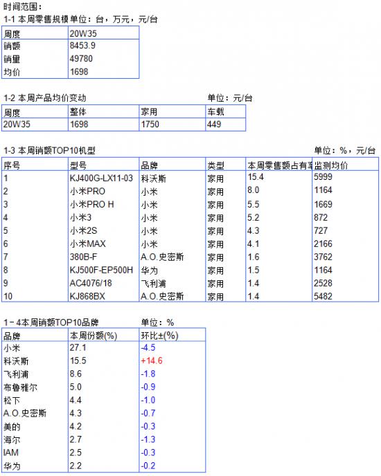 2020年空气净化器电商周度数据报告--W35