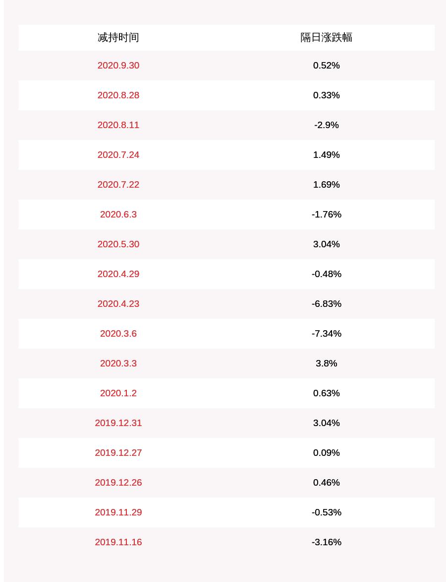 中航高科:股东南通产控减持计划完成,共减持约1390万股