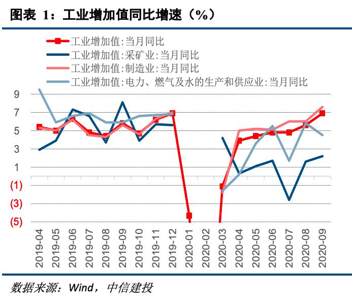 【中信建投 宏观】服务业修复加快,消费贡献提升 ——9月经济数据点评