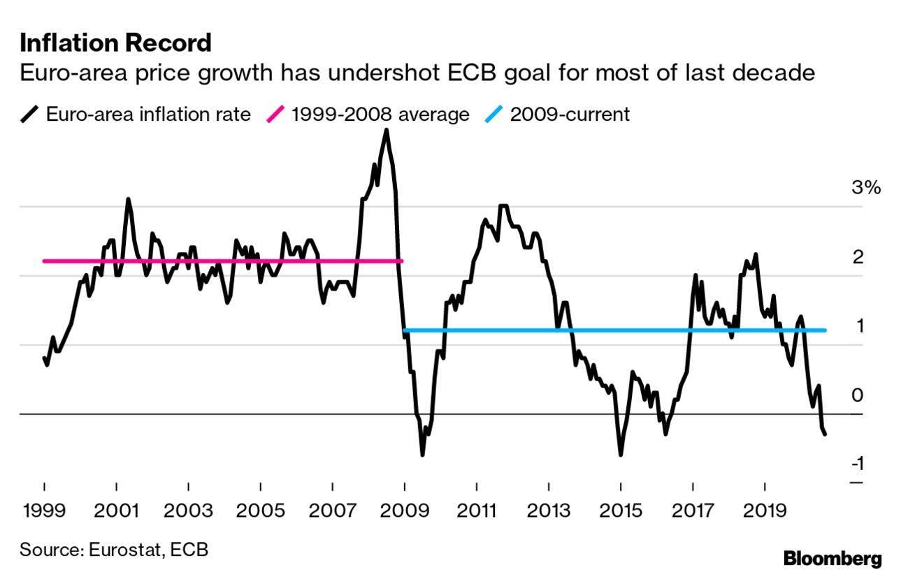 欧洲央行将以自己的方式重振通胀 关注拉加德的讲话