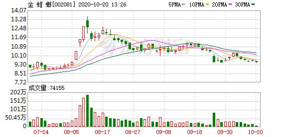 金螳螂股东户数下降1.39%,户均持股35.15万元