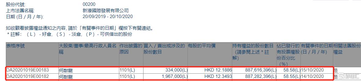 新濠国际发展(00200.HK)获主席何猷龙两日增持230.1万股