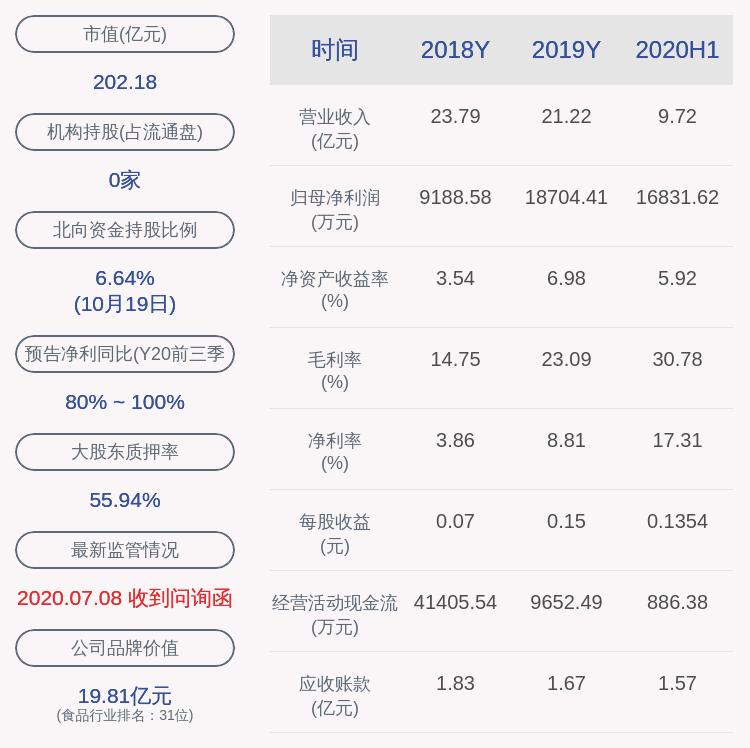 双塔食品:控股股东君兴农业解除质押1878万股