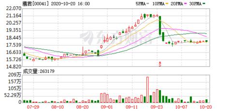 鹰君集团两日共增持冠君产业信托(02778)43万股