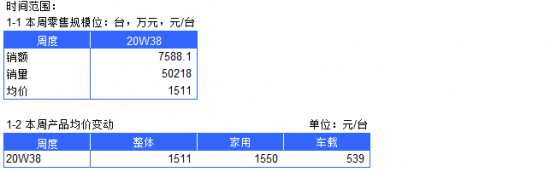 2020年空气净化器电商周度数据报告--W38