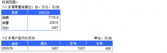2020年空气净化器电商周度数据报告--W39