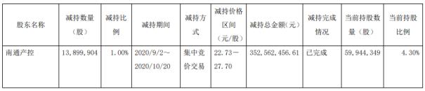 中航高科股东南通产控减持1389.99万股 套现约3.53亿元