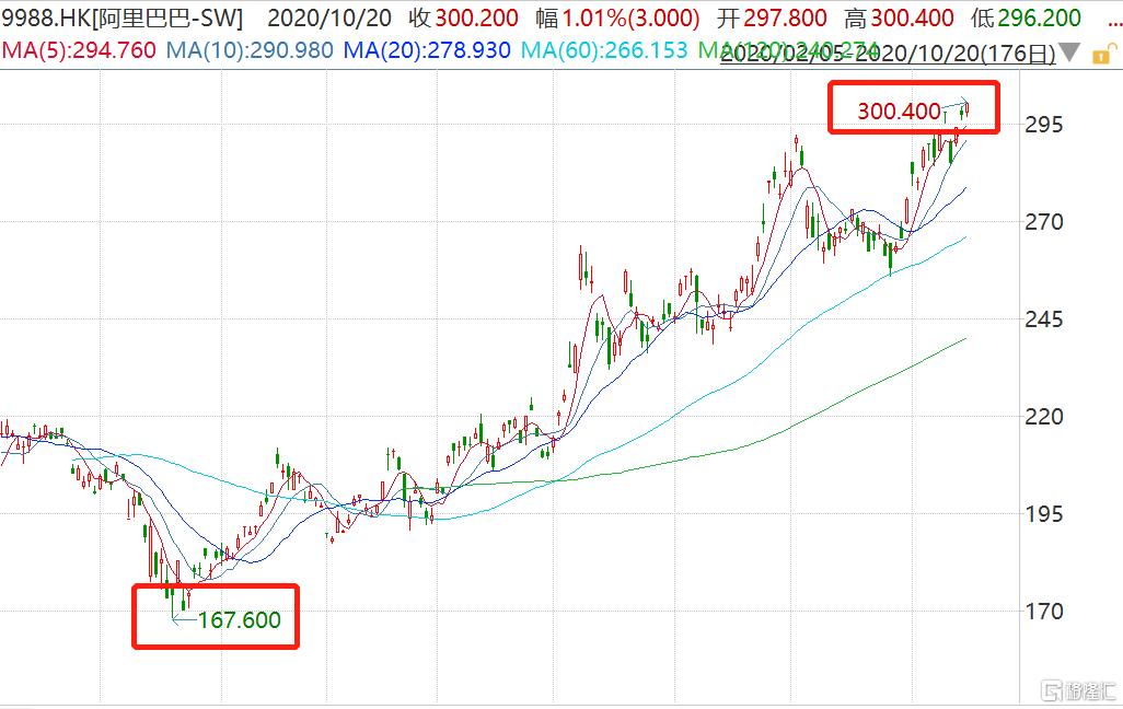 阿里巴巴港股突破300关口创新高 总市值超6.4万亿港元