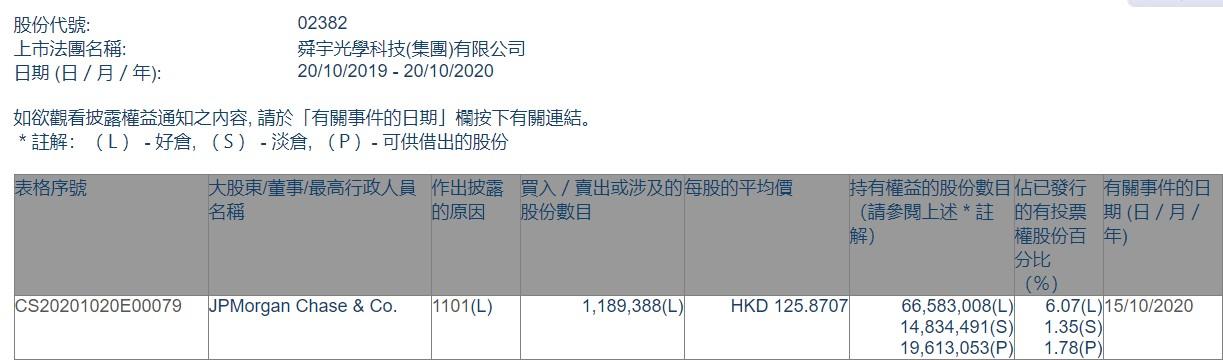 摩根大通增持舜宇光学科技(02382)约118.93万股,每股作价约125.87港元