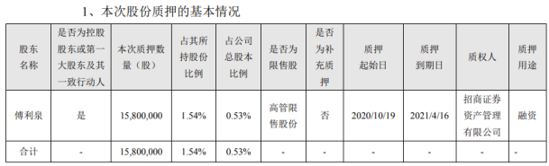 大华股份控股股东傅利泉质押1580万股 用于融资