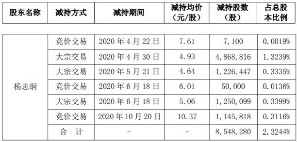 浩丰科技股东杨志炯减持854.83万股 套现约4214.3万元