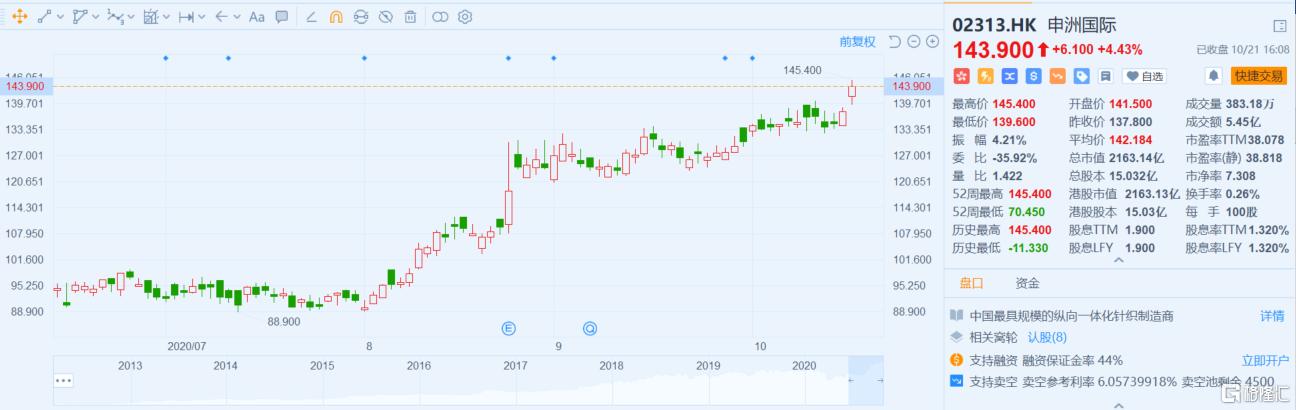 申洲国际股价创新高,服装产业链四季度持续迎利好