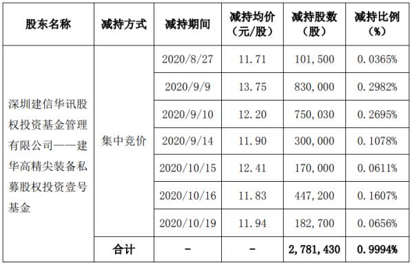 高澜股份股东建信华讯减持278.14万股 套现约3824.47万元