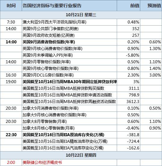 10月21日经济数据发布时间表
