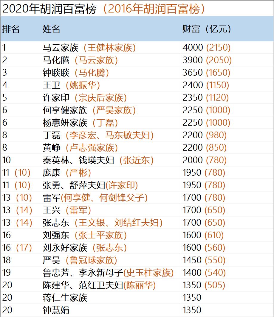 """中国富豪阵营大""""变脸"""":首富身家每天增1亿"""