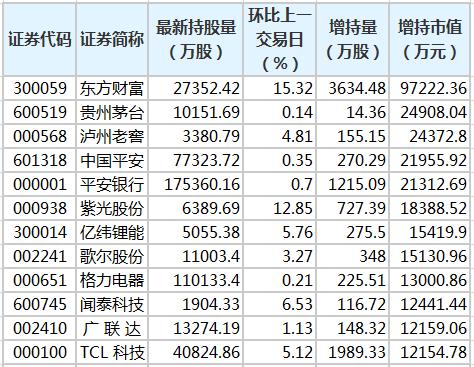 东方财富等股获北向资金增持额超亿元