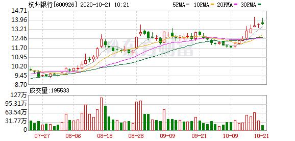 银行股盘中拉升 杭州银行涨超3%