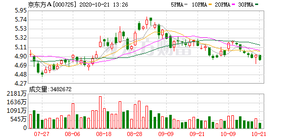 天风证券:京东方A买入评级