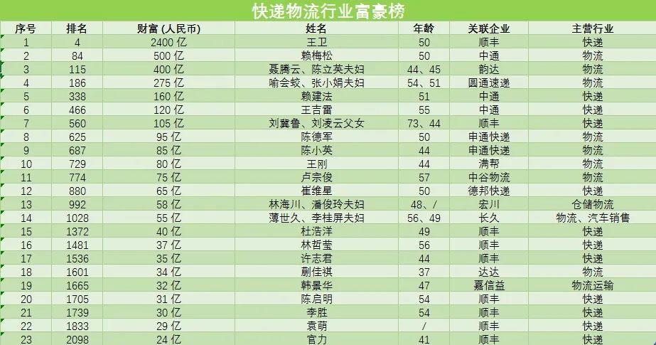 2020胡润百富榜:顺丰王卫位列第四,三通一达皆入榜