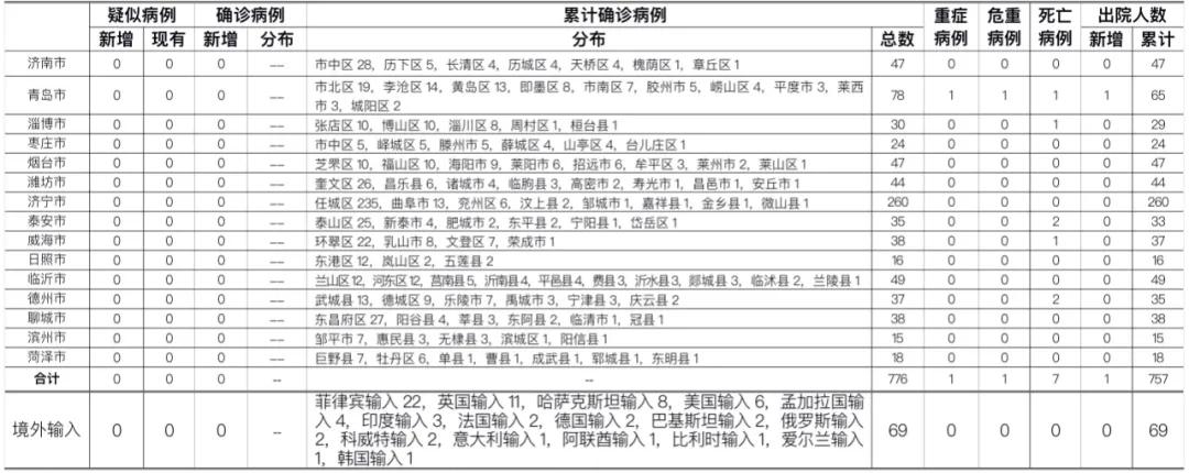 2020年10月20日0时至24时山东省新型冠状病毒肺炎疫情情况