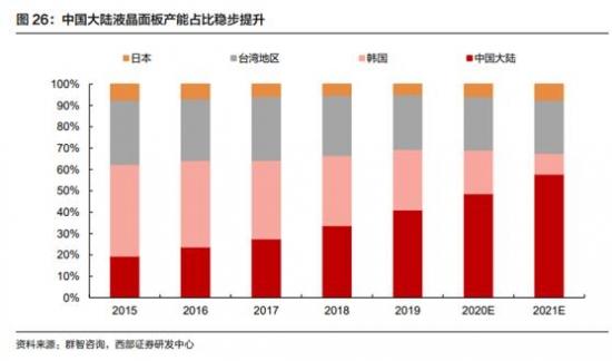 TCL、京东方接连出手 面板行业迎来并购整合潮