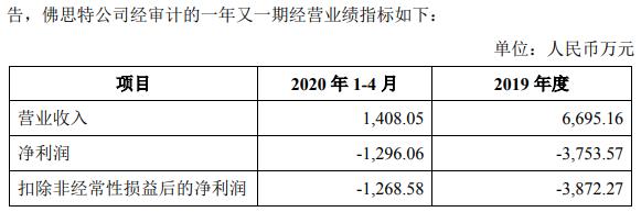 华熙生物2.9亿收购遭问询 标的连亏两次评估价差2亿元