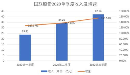 """国联股份三季度业绩增长再提速 年内或再增新""""多多""""平台"""