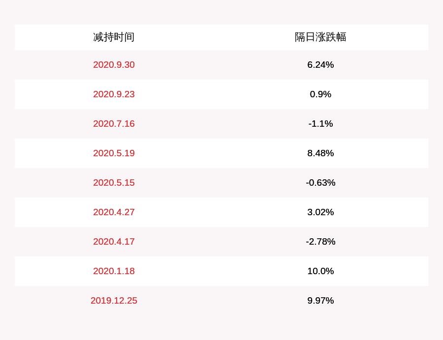 星期六:新加坡力元减持约1266万股,减持时间过半