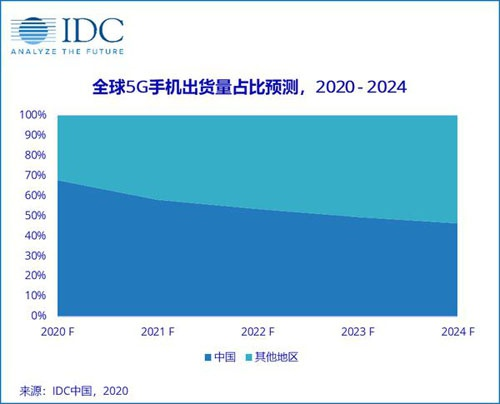 IDG:中国成全球5G手机主战场 京东11.11现货预售加速用户换新