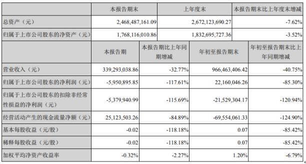 哈三联2020年前三季度净利2216万下滑85.3% 客户产品需求量下降
