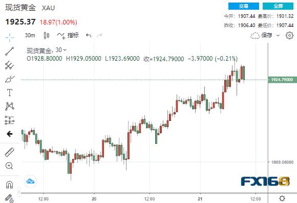 佩洛西再发表乐观言论黄金冲破1930美元 新一波涨势即将来袭?